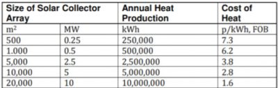 Solar heat cost vs. system size for Denmark