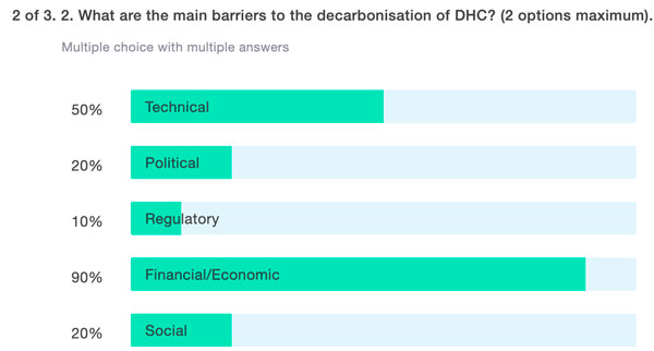 2 of 3. What are the main barriers to the decarbonisation of DHC?
