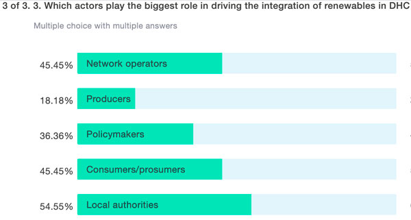 3 of 3. Which actors play the biggest role in driving the integration of renewables in DHC?